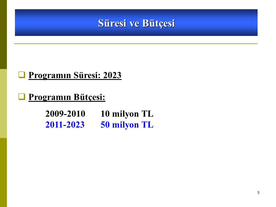 5 Süresi ve Bütçesi 5746 SAYILI KANUN VE 26953 SAYILI YÖNETMELİK  Programın Süresi: 2023  Programın Bütçesi: 2009-2010 10 milyon TL 2011-2023 50 milyon TL