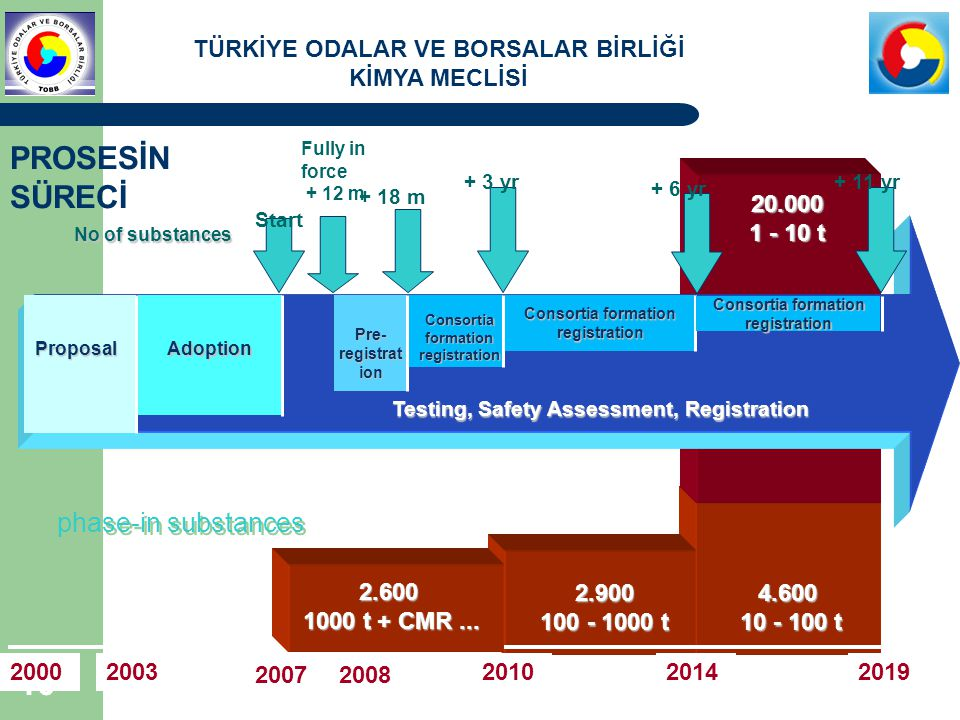 TÜRKİYE ODALAR VE BORSALAR BİRLİĞİ KİMYA MECLİSİ 10 4.600 10 - 100 t 20.000 1 - 10 t Testing, Safety Assessment, Registration 2.900 100 - 1000 t Proposal Adoption Pre- registrat ion Consortia formation registration 20002019201420032010 20072008 Consortia formation registration registration 2.600 1000 t + CMR...