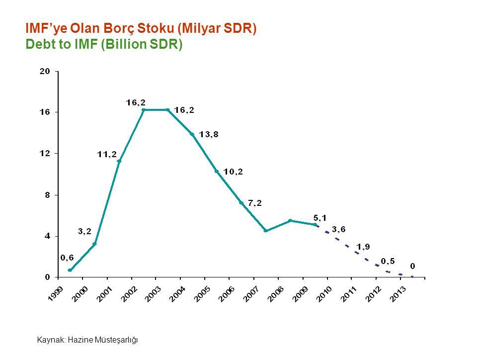 IMF'ye Olan Borç Stoku (Milyar SDR) Debt to IMF (Billion SDR) Kaynak: Hazine Müsteşarlığı