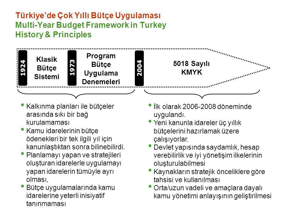 Türkiye'de Çok Yıllı Bütçe Uygulaması Multi-Year Budget Framework in Turkey History & Principles 1924 Klasik Bütçe Sistemi 1973 Program Bütçe Uygulama Denemeleri 2004 5018 Sayılı KMYK Kalkınma planları ile bütçeler arasında sıkı bir bağ kurulamaması Kamu idarelerinin bütçe ödenekleri bir tek ilgili yıl için kanunlaştıktan sonra bilinebilirdi.