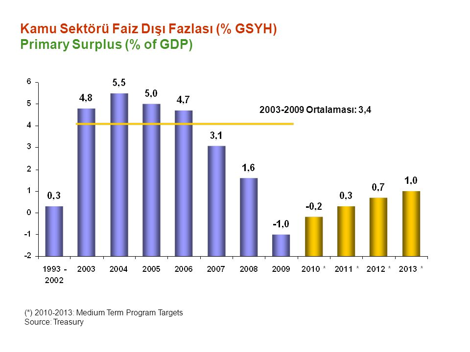 2003-2009 Ortalaması: 3,4 Kamu Sektörü Faiz Dışı Fazlası (% GSYH) Primary Surplus (% of GDP) (*) 2010-2013: Medium Term Program Targets Source: Treasury