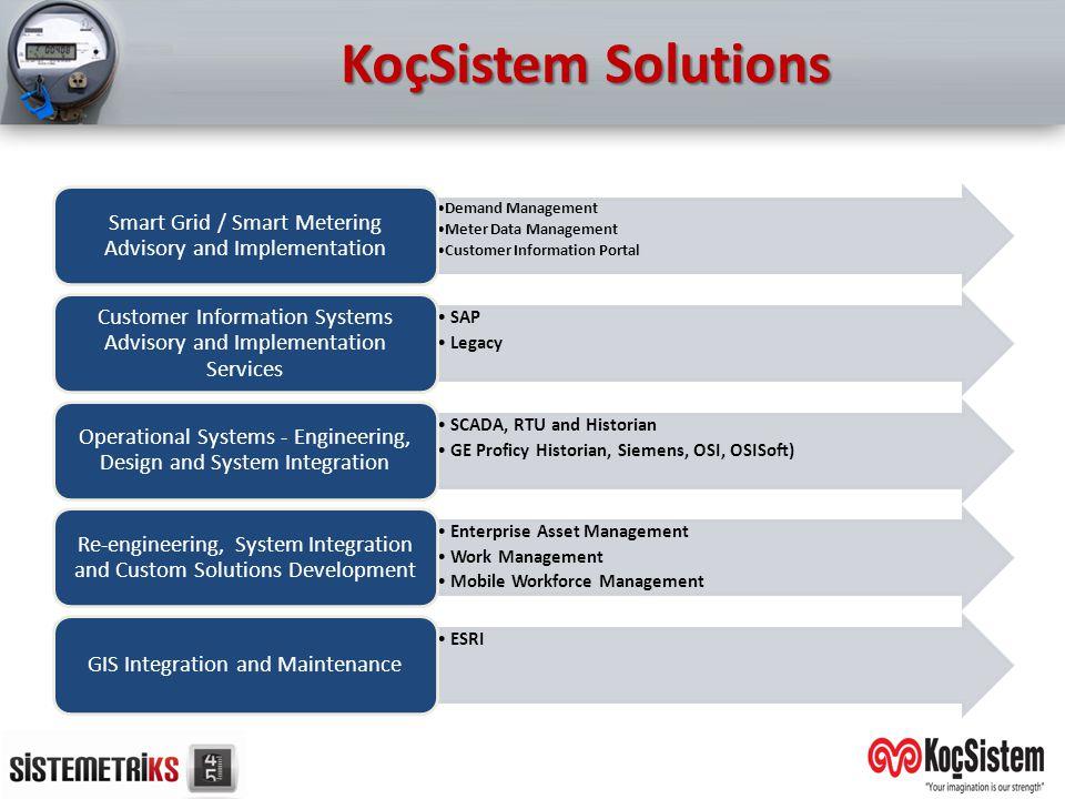 KoçSistem Solutions Demand Management Meter Data Management Customer Information Portal Smart Grid / Smart Metering Advisory and Implementation SAP Le