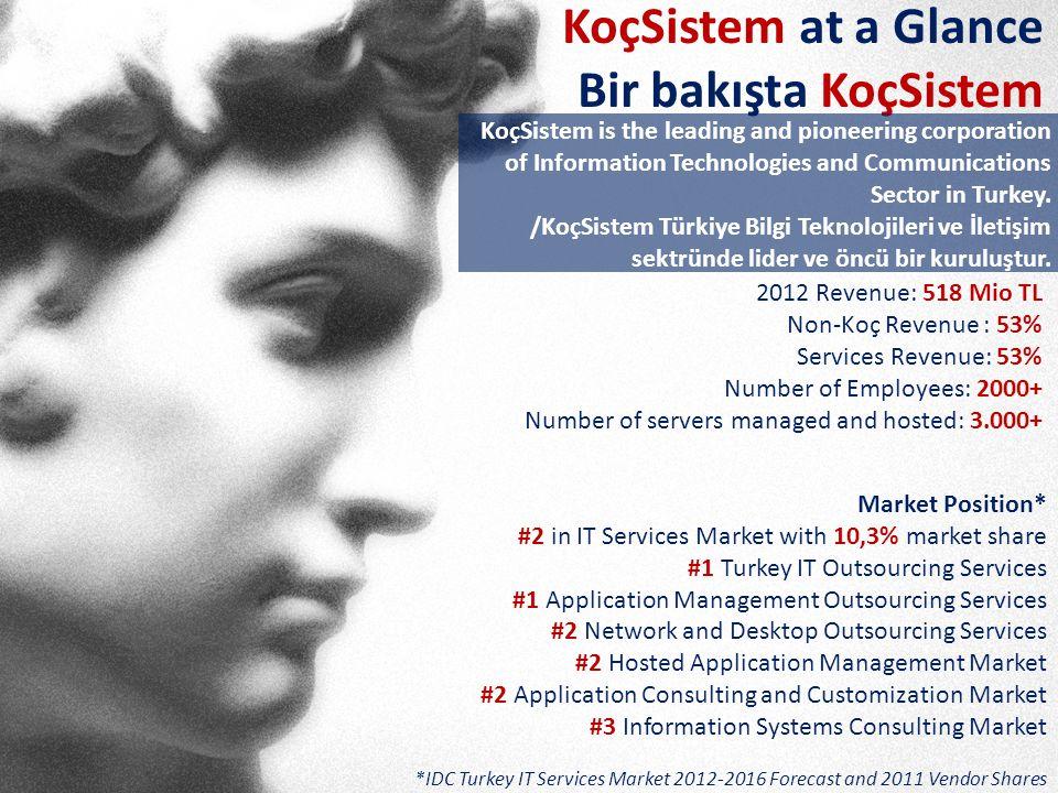 KoçSistem at a Glance Bir bakışta KoçSistem KoçSistem is the leading and pioneering corporation of Information Technologies and Communications Sector