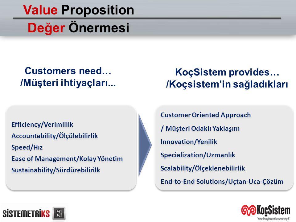 Customers need… /Müşteri ihtiyaçları... KoçSistem provides… /Koçsistem'in sağladıkları Efficiency/Verimlilik Accountability/Ölçülebilirlik Speed/Hız E