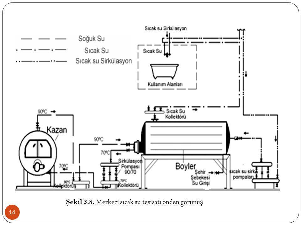 14 Ş ekil 3.8. Merkezi sıcak su tesisatı önden görünü ş