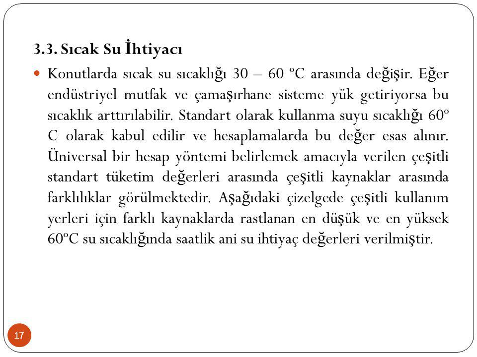 17 3.3.Sıcak Su İ htiyacı Konutlarda sıcak su sıcaklı ğ ı 30 – 60 ºC arasında de ğ i ş ir.