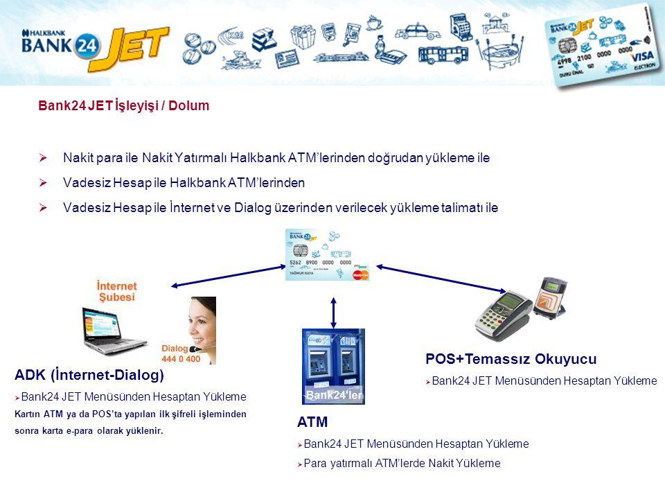 Bank24 JET İşleyişi / Dolum  Nakit para ile Nakit Yatırmalı Halkbank ATM'lerinden doğrudan yükleme ile  Vadesiz Hesap ile Halkbank ATM'lerinden  Va