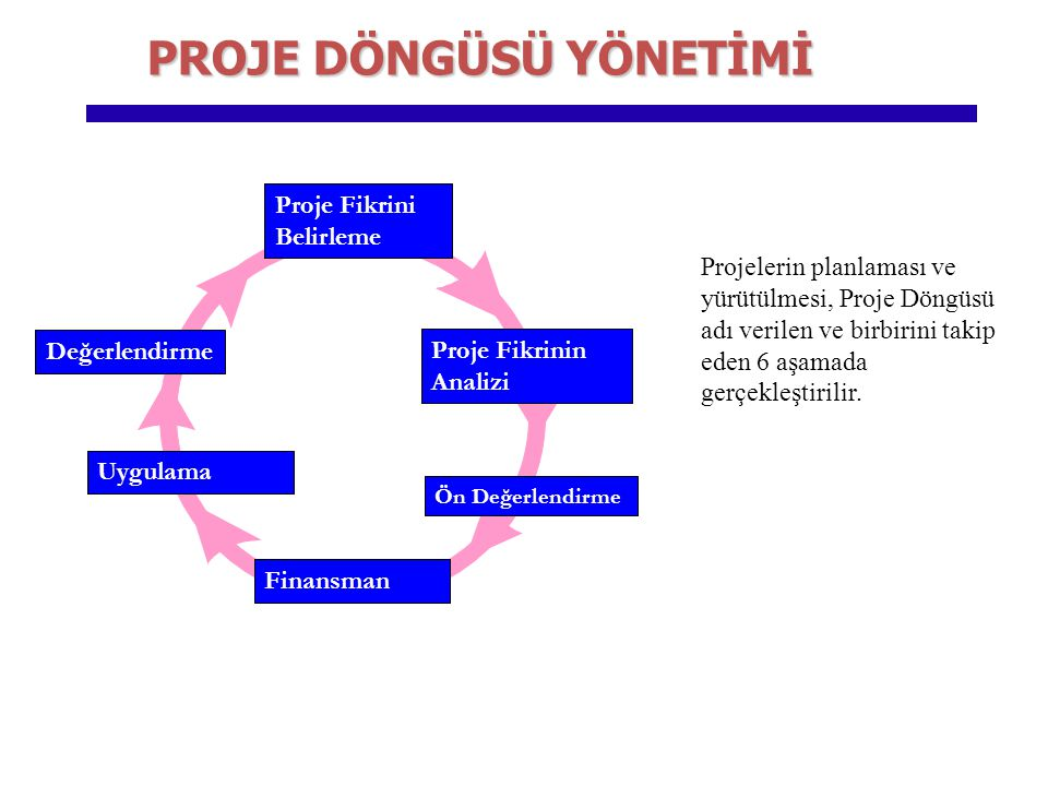 Ön Değerlendirme Uygulama Finansman Proje Fikrini Belirleme Proje Fikrinin Analizi Değerlendirme Projelerin planlaması ve yürütülmesi, Proje Döngüsü a