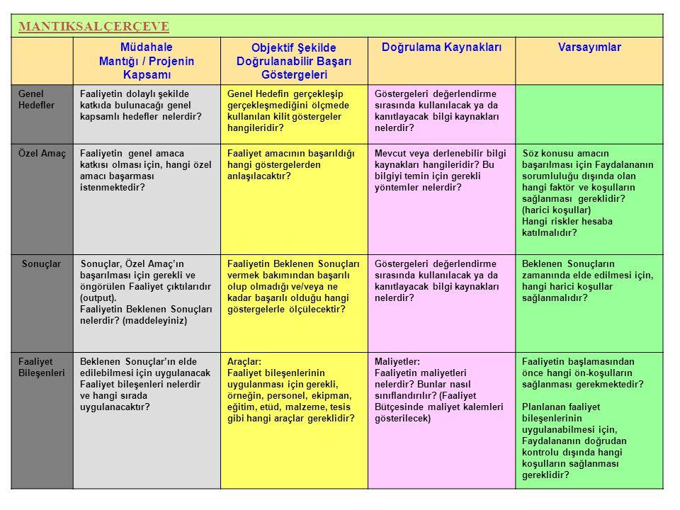 Müdahale Mantığı / Projenin Kapsamı Objektif Şekilde Doğrulanabilir Başarı Göstergeleri Doğrulama KaynaklarıVarsayımlar Genel Hedefler Faaliyetin dola