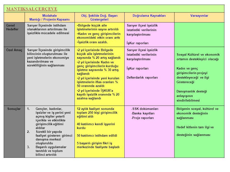 MANTIKSAL ÇERÇEVE Müdahale Mantığı / Projenin Kapsamı Obj. Şekilde Doğ. Başarı Göstergeleri Doğrulama KaynaklarıVarsayımlar Genel Hedefler Sarıyer İlç