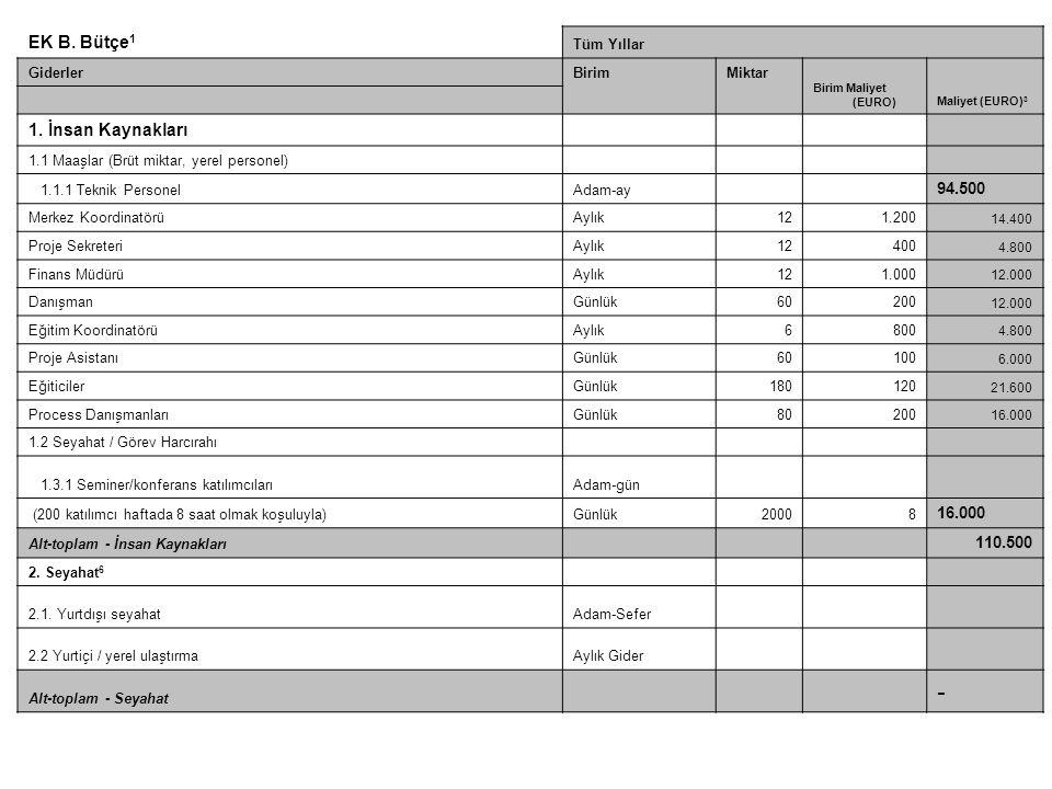 EK B. Bütçe 1 Tüm Yıllar GiderlerBirimMiktar Birim Maliyet (EURO)Maliyet (EURO) 3 1. İnsan Kaynakları 1.1 Maaşlar (Brüt miktar, yerel personel) 1.1.1