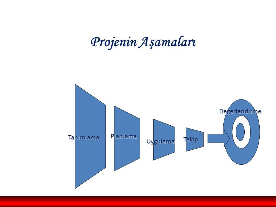 Değerlendirme Projenin Aşamaları Uygulama Planlama Tanımlama Takip Hakkı Çamur, 2009