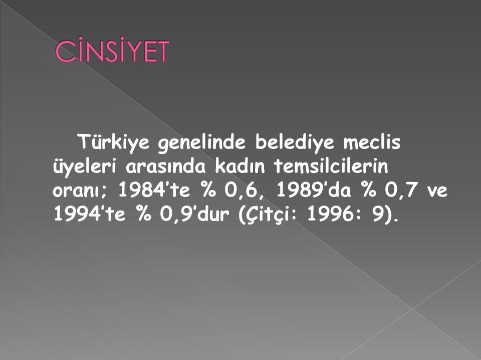 Türkiye genelinde belediye meclis üyeleri arasında kadın temsilcilerin oranı; 1984'te % 0,6, 1989'da % 0,7 ve 1994'te % 0,9'dur (Çitçi: 1996: 9).