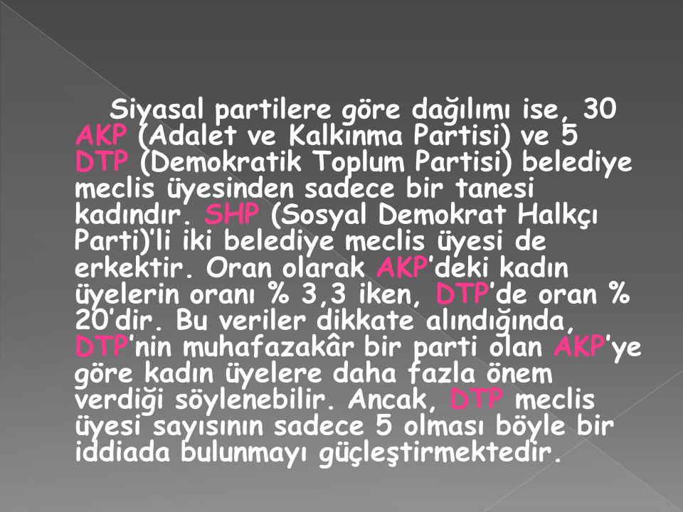 Siyasal partilere göre dağılımı ise, 30 AKP (Adalet ve Kalkınma Partisi) ve 5 DTP (Demokratik Toplum Partisi) belediye meclis üyesinden sadece bir tan