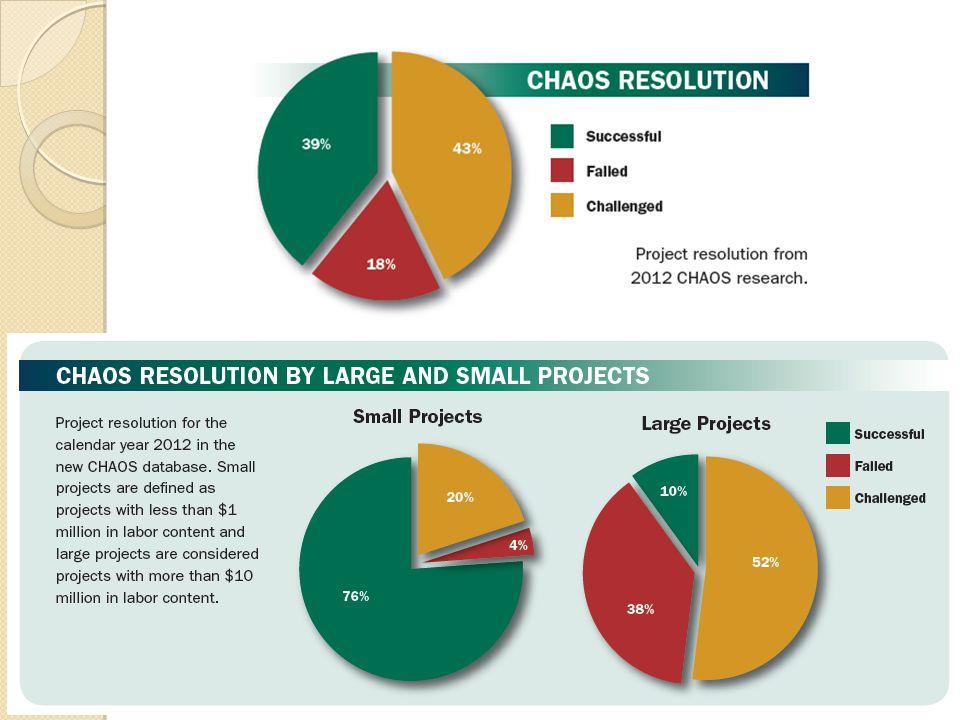 8 th Annual State of Agile - 2013