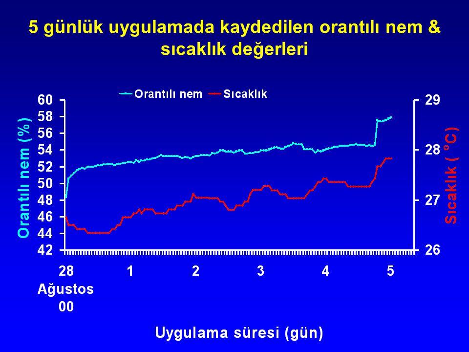 5 günlük uygulamada kaydedilen orantılı nem & sıcaklık değerleri