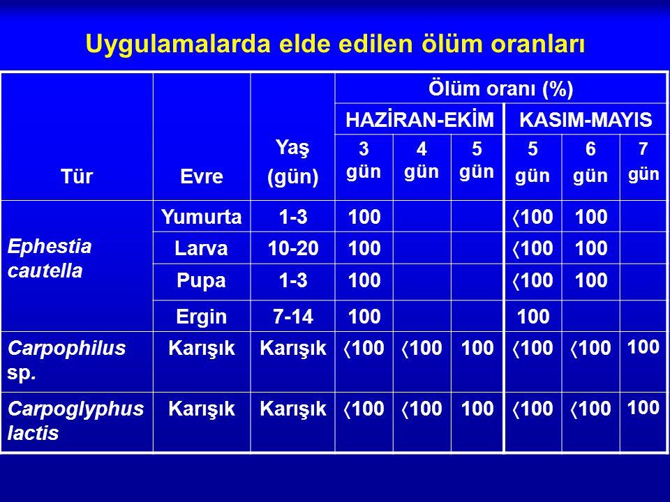 Uygulamalarda elde edilen ölüm oranları TürEvre Yaş (gün) Ölüm oranı (%) HAZİRAN-EKİMKASIM-MAYIS 3 gün 4 gün 5 gün 5 gün 6 gün 7 gün Ephestia cautella Yumurta1-3100  100 100 Larva10-20100  100 100 Pupa1-3100  100 100 Ergin7-14100 Carpophilus sp.