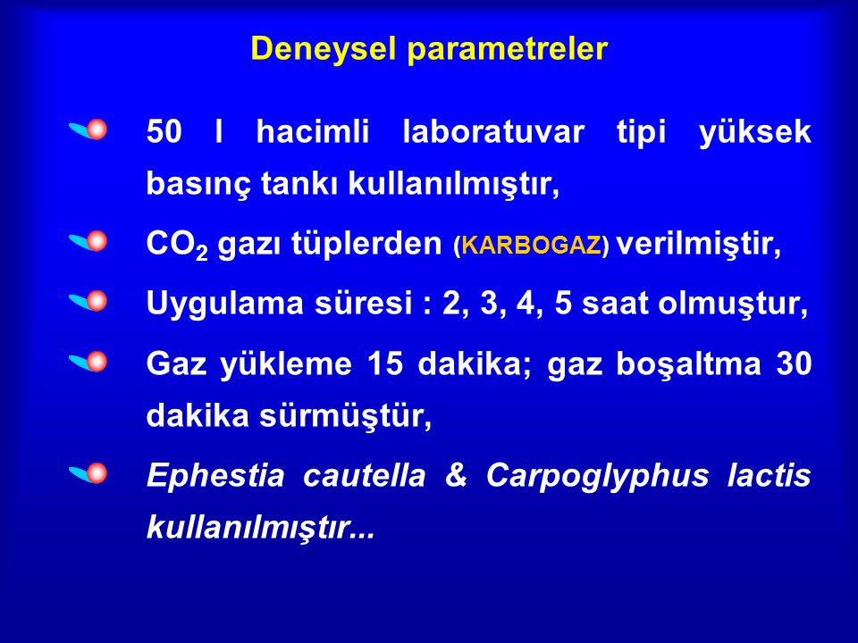 Deneysel parametreler 50 l hacimli laboratuvar tipi yüksek basınç tankı kullanılmıştır, CO 2 gazı tüplerden (KARBOGAZ) verilmiştir, Uygulama süresi : 2, 3, 4, 5 saat olmuştur, Gaz yükleme 15 dakika; gaz boşaltma 30 dakika sürmüştür, Ephestia cautella & Carpoglyphus lactis kullanılmıştır...
