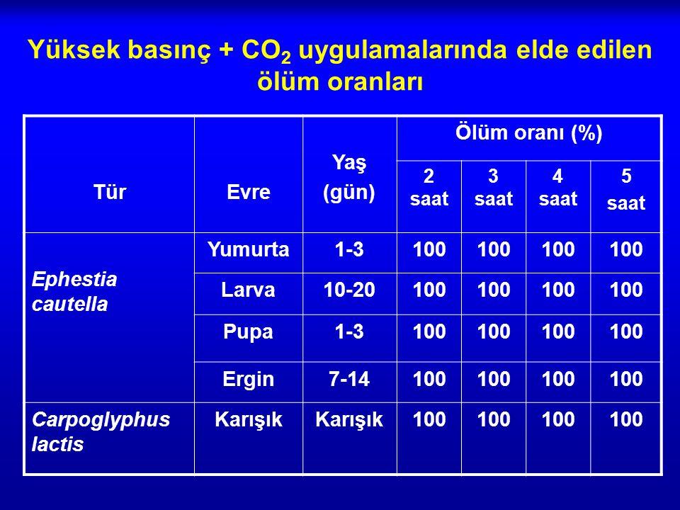 Yüksek basınç + CO 2 uygulamalarında elde edilen ölüm oranları TürEvre Yaş (gün) Ölüm oranı (%) 2 saat 3 saat 4 saat 5 saat Ephestia cautella Yumurta1-3100 Larva10-20100 Pupa1-3100 Ergin7-14100 Carpoglyphus lactis Karışık 100