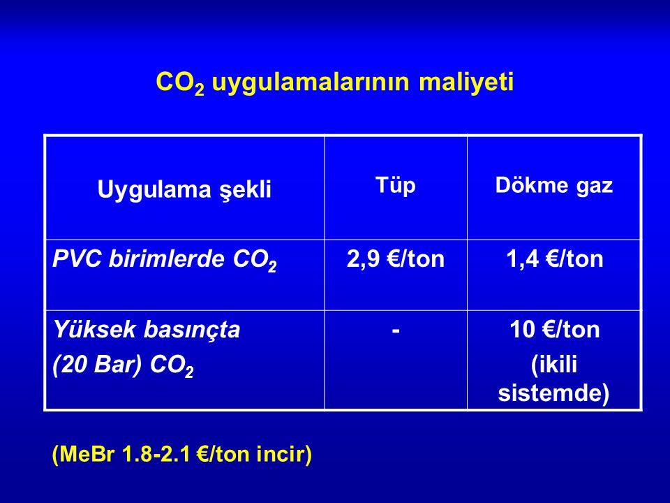 CO 2 uygulamalarının maliyeti Uygulama şekli TüpDökme gaz PVC birimlerde CO 2 2,9 €/ton1,4 €/ton Yüksek basınçta (20 Bar) CO 2 -10 €/ton (ikili sistemde) (MeBr 1.8-2.1 €/ton incir)