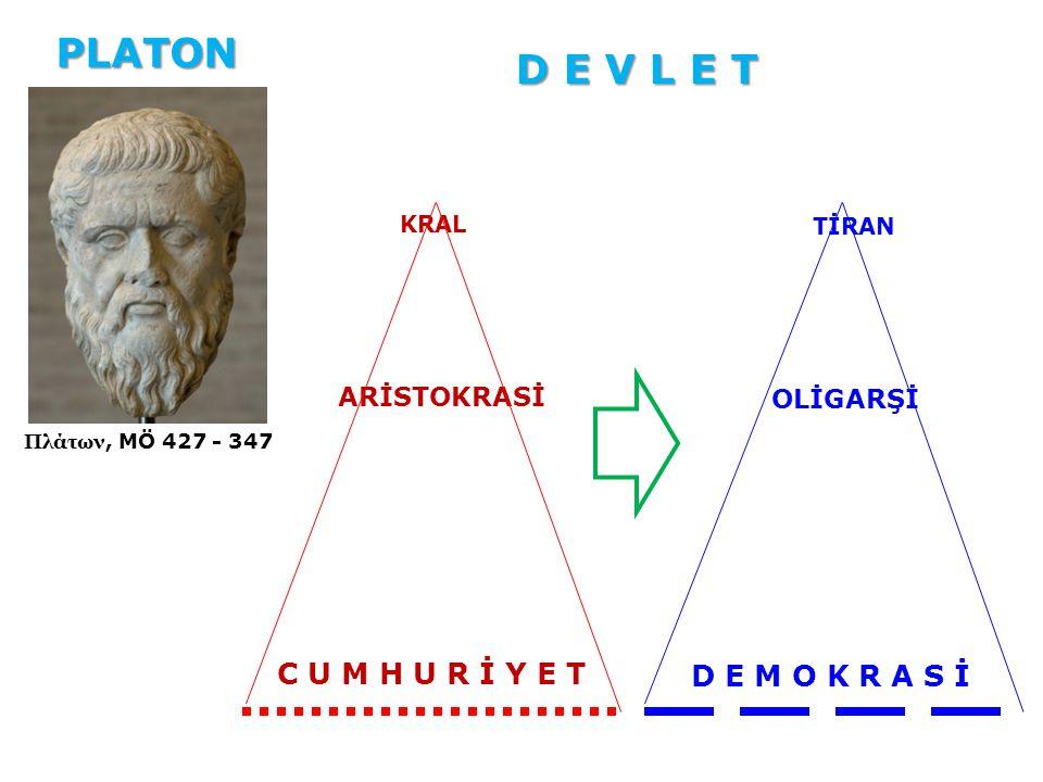 Πλάτων, MÖ 427 - 347 PLATON D E V L E T KRAL ARİSTOKRASİ C U M H U R İ Y E T TİRAN OLİGARŞİ D E M O K R A S İ