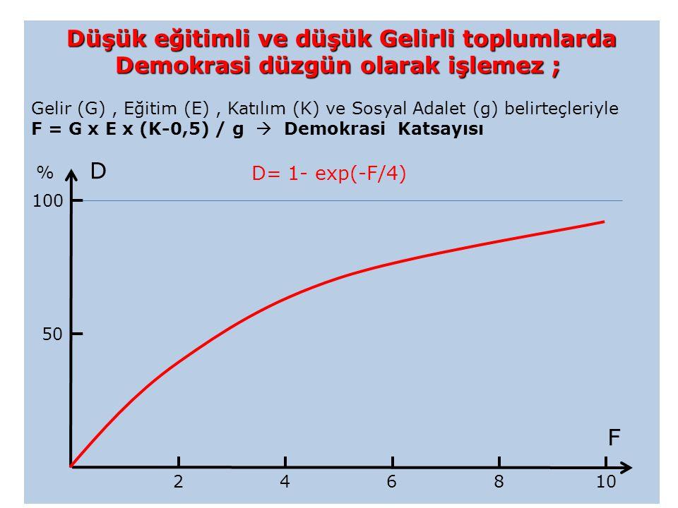 Düşük eğitimli ve düşük Gelirli toplumlarda Demokrasi düzgün olarak işlemez ; Düşük eğitimli ve düşük Gelirli toplumlarda Demokrasi düzgün olarak işlemez ; Gelir (G), Eğitim (E), Katılım (K) ve Sosyal Adalet (g) belirteçleriyle F = G x E x (K-0,5) / g  Demokrasi Katsayısı D= 1- exp(-F/4) % 50 100 2 8 6 410 F D