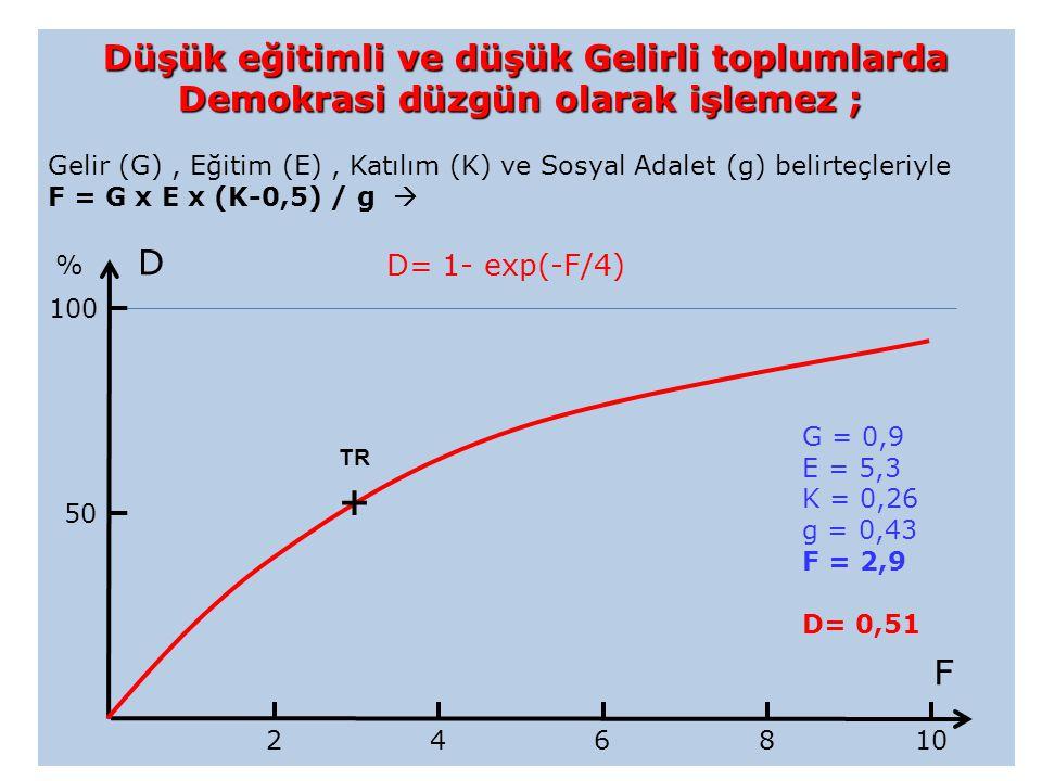 Düşük eğitimli ve düşük Gelirli toplumlarda Demokrasi düzgün olarak işlemez ; Düşük eğitimli ve düşük Gelirli toplumlarda Demokrasi düzgün olarak işlemez ; Gelir (G), Eğitim (E), Katılım (K) ve Sosyal Adalet (g) belirteçleriyle F = G x E x (K-0,5) / g  D= 1- exp(-F/4) 50 100 2 8 6 4 TR + G = 0,9 E = 5,3 K = 0,26 g = 0,43 F = 2,9 D= 0,51 % D F 10