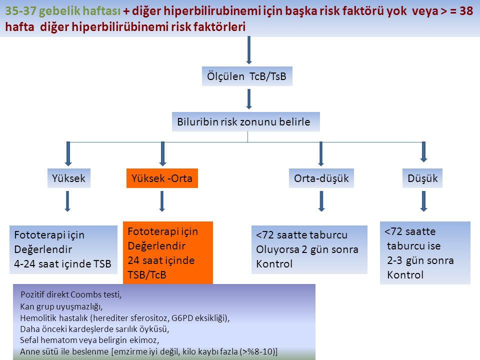 35-37 gebelik haftası + diğer hiperbilirubinemi için başka risk faktörü yok veya > = 38 hafta diğer hiperbilirübinemi risk faktörleri Ölçülen TcB/TsB Biluribin risk zonunu belirle YüksekYüksek -OrtaOrta-düşükDüşük Fototerapi için Değerlendir 4-24 saat içinde TSB Fototerapi için Değerlendir 24 saat içinde TSB/TcB <72 saatte taburcu Oluyorsa 2 gün sonra Kontrol <72 saatte taburcu ise 2-3 gün sonra Kontrol Pozitif direkt Coombs testi, Kan grup uyuşmazlığı, Hemolitik hastalık (herediter sferositoz, G6PD eksikliği), Daha önceki kardeşlerde sarılık öyküsü, Sefal hematom veya belirgin ekimoz, Anne sütü ile beslenme [emzirme iyi değil, kilo kaybı fazla (>%8-10)]