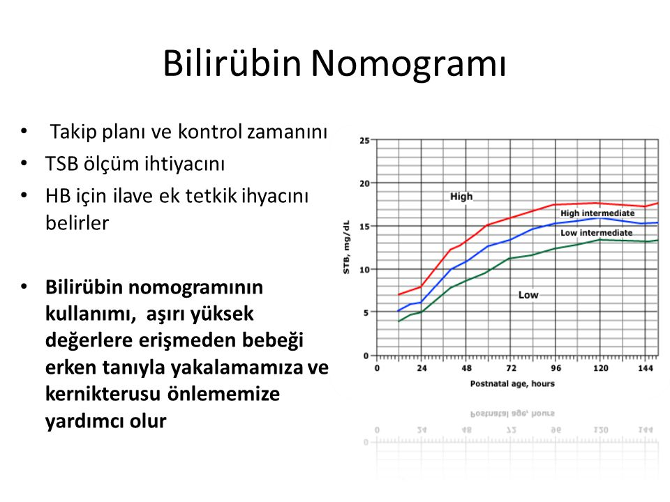 Bilirübin Nomogramı Takip planı ve kontrol zamanını TSB ölçüm ihtiyacını HB için ilave ek tetkik ihyacını belirler Bilirübin nomogramının kullanımı, aşırı yüksek değerlere erişmeden bebeği erken tanıyla yakalamamıza ve kernikterusu önlememize yardımcı olur