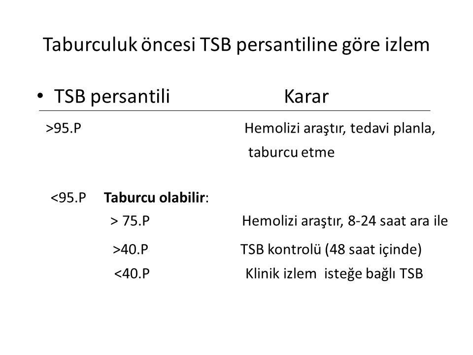 Taburculuk öncesi TSB persantiline göre izlem TSB persantili Karar >95.P Hemolizi araştır, tedavi planla, taburcu etme <95.P Taburcu olabilir: > 75.P Hemolizi araştır, 8-24 saat ara ile >40.P TSB kontrolü (48 saat içinde) <40.P Klinik izlem isteğe bağlı TSB