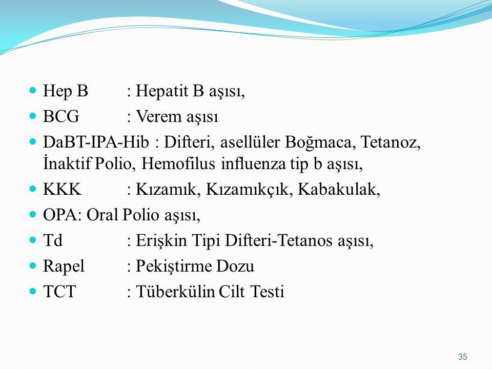 Hep B: Hepatit B aşısı, BCG : Verem aşısı DaBT-IPA-Hib : Difteri, asellüler Boğmaca, Tetanoz, İnaktif Polio, Hemofilus influenza tip b aşısı, KKK: Kızamık, Kızamıkçık, Kabakulak, OPA: Oral Polio aşısı, Td: Erişkin Tipi Difteri-Tetanos aşısı, Rapel: Pekiştirme Dozu TCT: Tüberkülin Cilt Testi 35