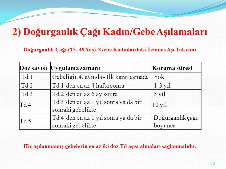 2) Doğurganlık Çağı Kadın/Gebe Aşılamaları Doz sayısıUygulama zamanıKoruma süresi Td 1Gebeliğin 4.