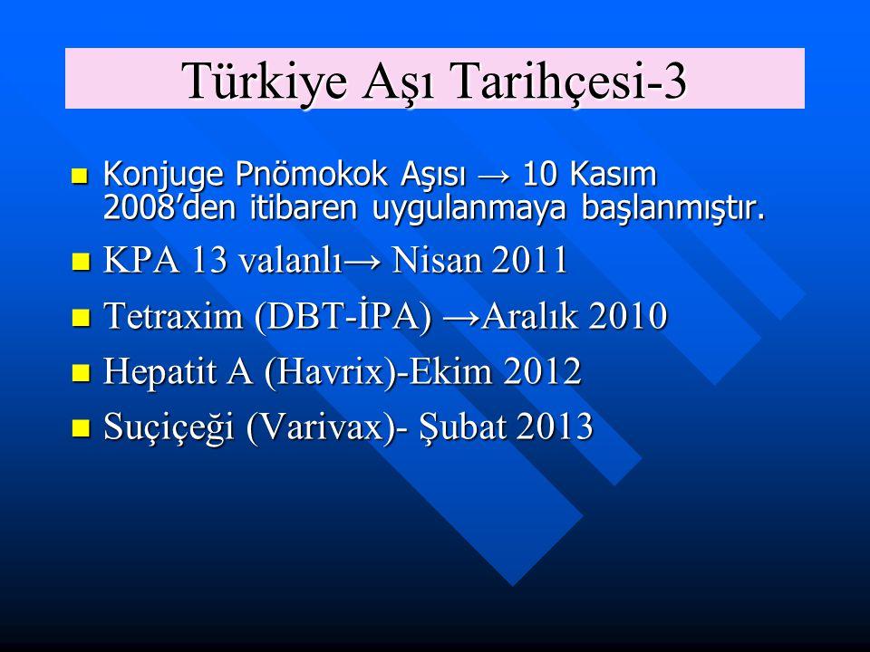 Türkiye Aşı Tarihçesi-3 Konjuge Pnömokok Aşısı → 10 Kasım 2008'den itibaren uygulanmaya başlanmıştır. Konjuge Pnömokok Aşısı → 10 Kasım 2008'den itiba