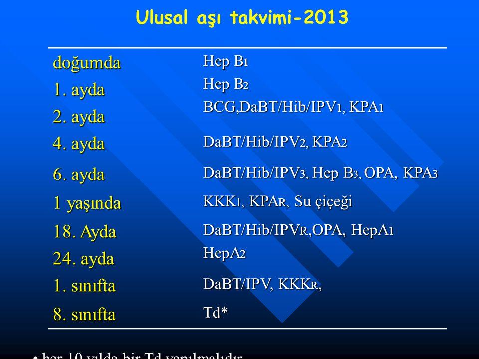 Ulusal aşı takvimi-2013 doğumda 1. ayda 2. ayda Hep Bı Hep B 2 BCG,DaBT/Hib/IPV 1, KPA 1 4. ayda DaBT/Hib/IPV 2, KPA 2 6. ayda DaBT/Hib/IPV 3, Hep B 3