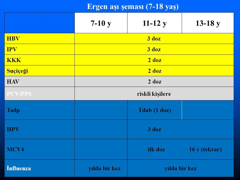 7-10 y11-12 y13-18 y HBV3 doz IPV3 doz KKK 2 doz Suçiçeği 2 doz HAV 2 doz PCV/PPSriskli kişilere TadpTdab (1 doz) HPV 3 doz MCV4 ilk doz 16 y (tekrar)