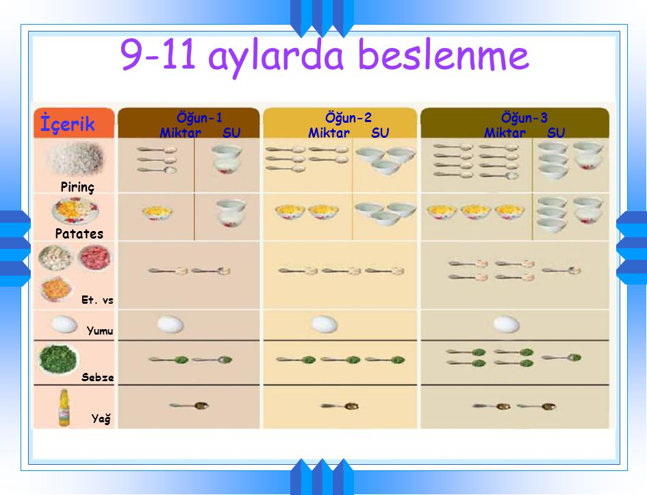 9-11 aylarda ek olarak pirinç + balık +sebze Toplam gereksinim Pirinç Pirinç & balık& sebze Açık Sebze Balık Meyve Pirinç Anne sütü