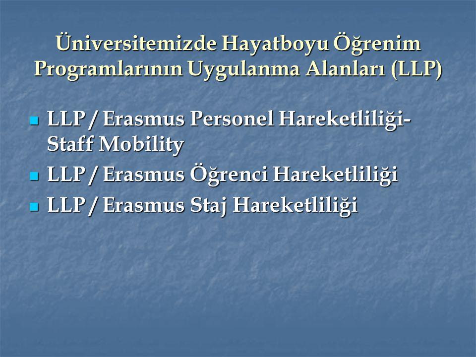 2008-2011 DÖNEMİ ERASMUS PROGRAMI İSTATİSTİKLERİ Öğrenci Değişimi - Giden :17 Öğrenci Değişimi - Giden :17 Öğrenci Değişimi - Gelen :0 Öğrenci Değişimi - Gelen :0 Staj Hareketliliği – Giden:1 Staj Hareketliliği – Giden:1 Öğretim Üyesi Değişimi - Gelen : 3 Öğretim Üyesi Değişimi - Gelen : 3 Eğitim Alma Hareketliliği : 11 ( 4 İP) Eğitim Alma Hareketliliği : 11 ( 4 İP) Personel Ders Verme Hareketliliği: 7 Personel Ders Verme Hareketliliği: 7
