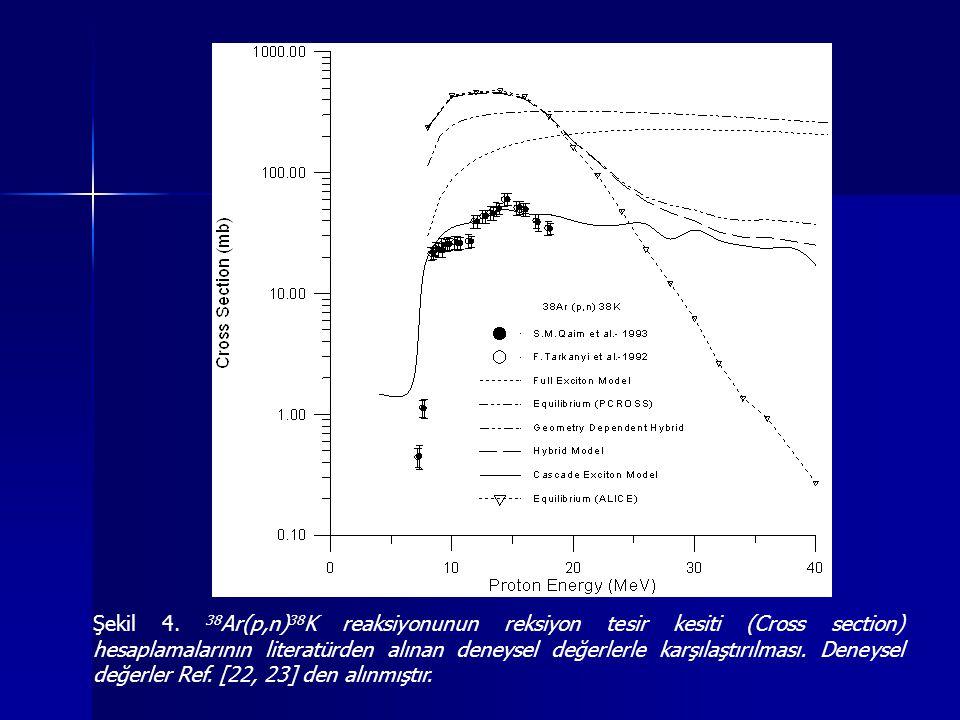 Şekil 4. 38 Ar(p,n) 38 K reaksiyonunun reksiyon tesir kesiti (Cross section) hesaplamalarının literatürden alınan deneysel değerlerle karşılaştırılmas