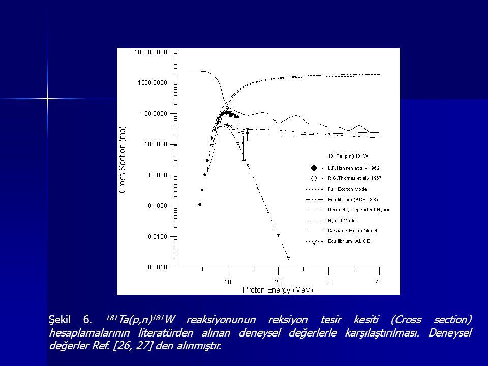 Şekil 6. 181 Ta(p,n) 181 W reaksiyonunun reksiyon tesir kesiti (Cross section) hesaplamalarının literatürden alınan deneysel değerlerle karşılaştırılm
