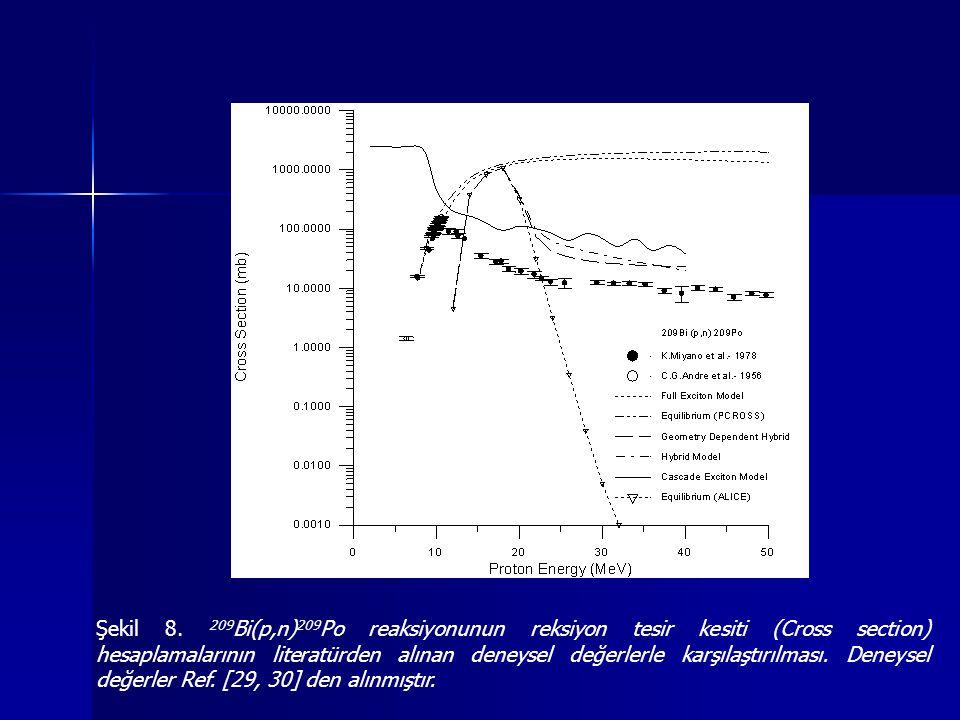 Şekil 8. 209 Bi(p,n) 209 Po reaksiyonunun reksiyon tesir kesiti (Cross section) hesaplamalarının literatürden alınan deneysel değerlerle karşılaştırıl