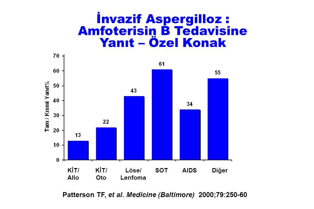 İnvazif Aspergilloz : Amfoterisin B Tedavisine Yanıt – Özel Konak Patterson TF, et al. Medicine (Baltimore) 2000;79:250-60 KİT/ Allo KİT/ Oto Löse/ Le