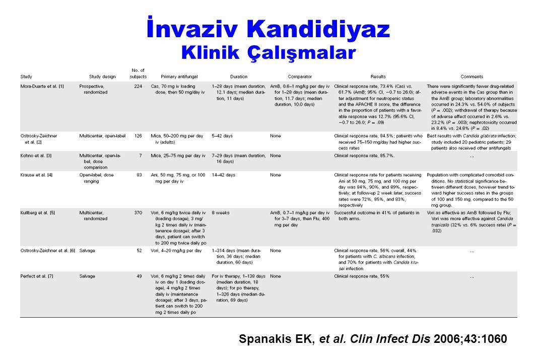 Spanakis EK, et al. Clin Infect Dis 2006;43:1060 İnvaziv Kandidiyaz Klinik Çalışmalar