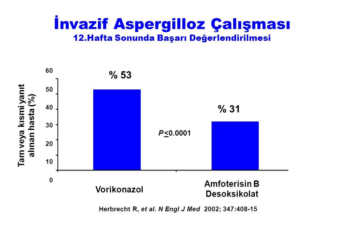 % 53 % 31 P <0.0001 Tam veya kısmi yanıt alınan hasta (%) 60 50 40 30 20 10 0 Vorikonazol Amfoterisin B Desoksikolat İnvazif Aspergilloz Çalışması 12.