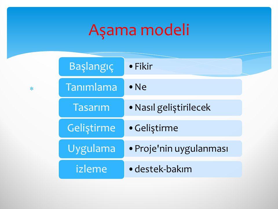  Aşama modeli Fikir Başlangıç Ne Tanımlama Nasıl geliştirilecek Tasarım Geliştirme Proje'nin uygulanması Uygulama destek-bakım izleme