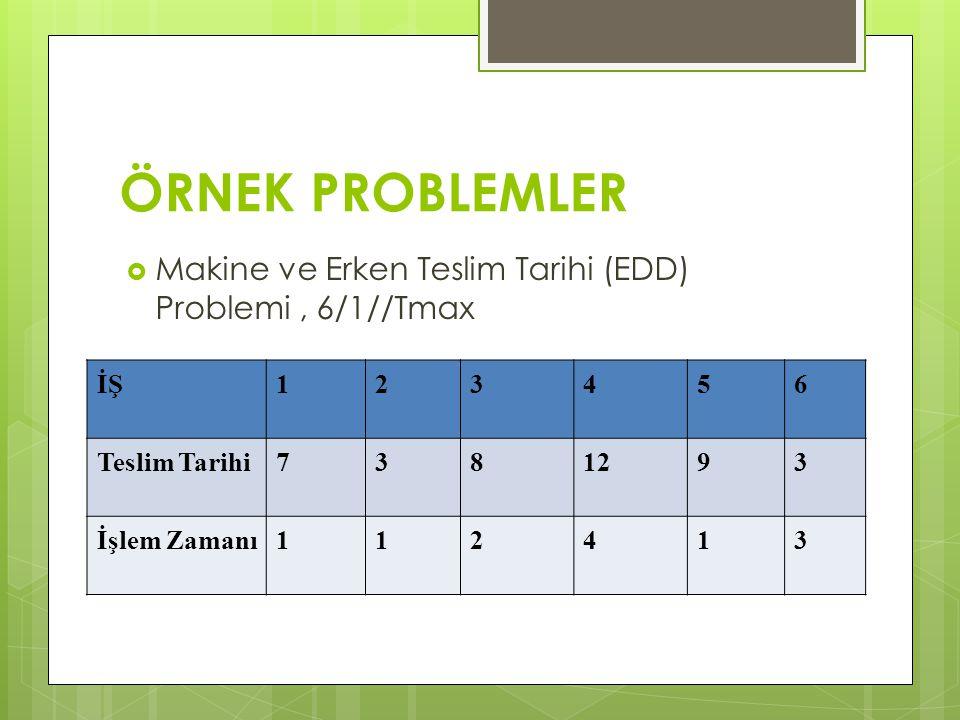 ÖRNEK PROBLEMLER  Makine ve Erken Teslim Tarihi (EDD) Problemi, 6/1//Tmax İŞ123456 Teslim Tarihi7381293 İşlem Zamanı112413
