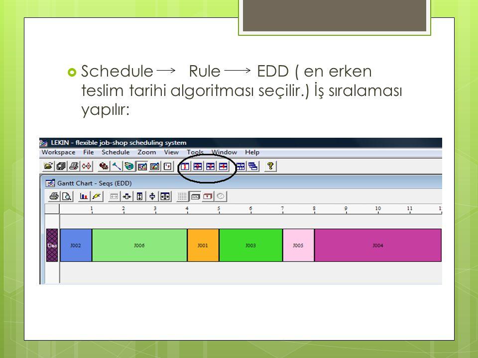  Schedule Rule EDD ( en erken teslim tarihi algoritması seçilir.) İş sıralaması yapılır:
