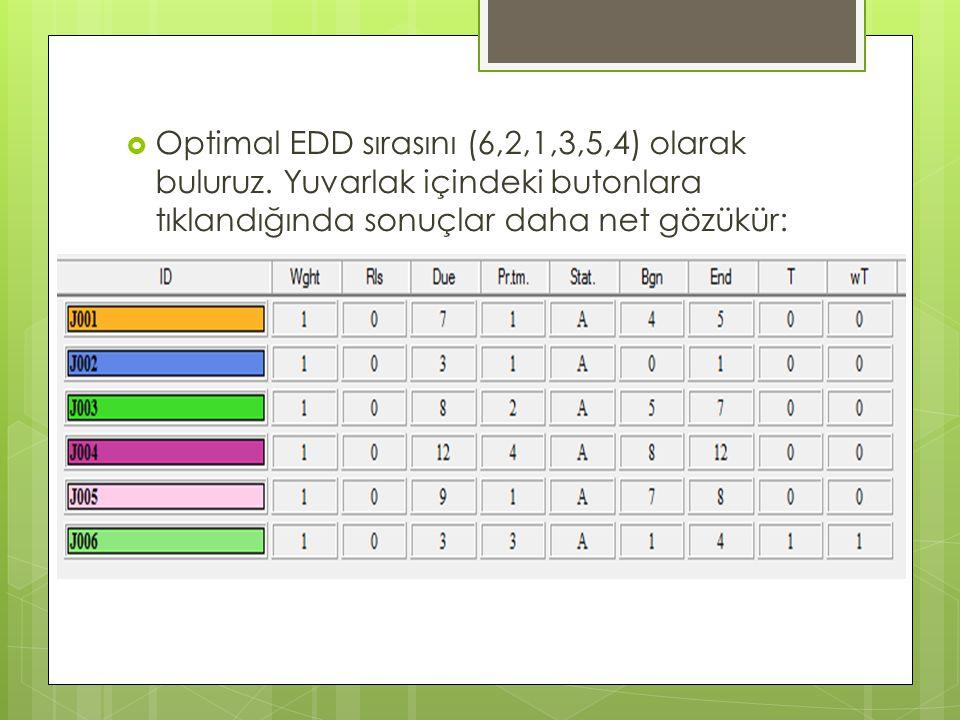  Optimal EDD sırasını (6,2,1,3,5,4) olarak buluruz. Yuvarlak içindeki butonlara tıklandığında sonuçlar daha net gözükür: