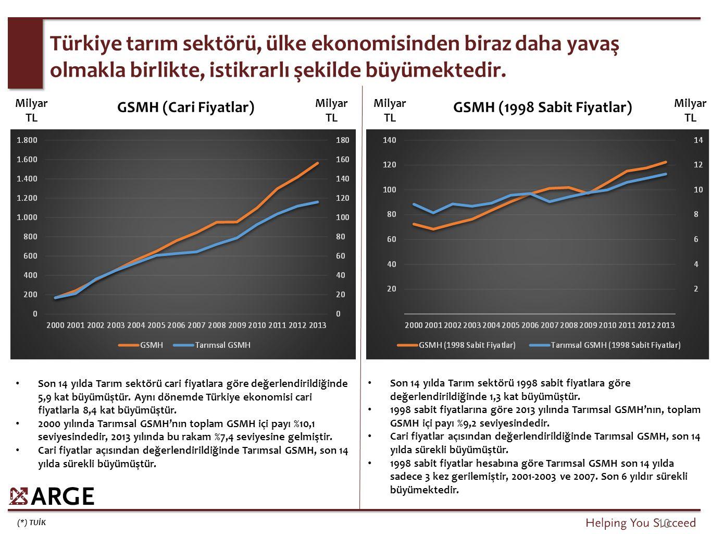 Milyar TL GSMH (Cari Fiyatlar) Son 14 yılda Tarım sektörü cari fiyatlara göre değerlendirildiğinde 5,9 kat büyümüştür. Aynı dönemde Türkiye ekonomisi