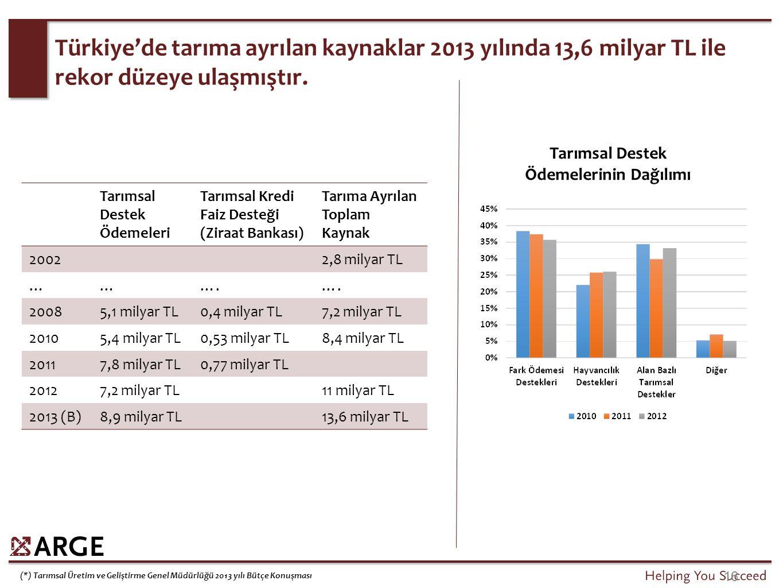 16 Tarımsal Destek Ödemeleri Tarımsal Kredi Faiz Desteği (Ziraat Bankası) Tarıma Ayrılan Toplam Kaynak 20022,8 milyar TL ………. 20085,1 milyar TL0,4 mil
