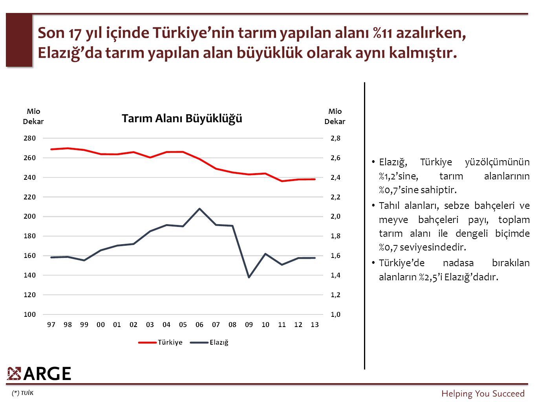 (*) TUİK Son 17 yıl içinde Türkiye'nin tarım yapılan alanı %11 azalırken, Elazığ'da tarım yapılan alan büyüklük olarak aynı kalmıştır. Elazığ, Türkiye